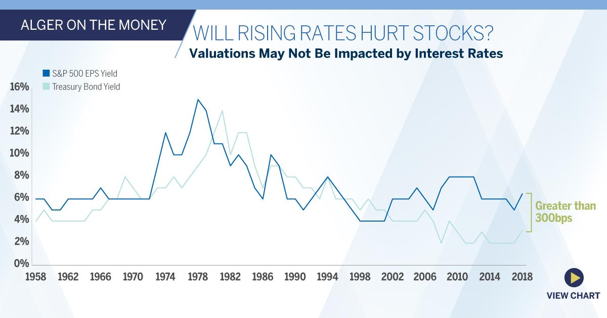 Will Rising Rates Hurt Stocks Alger