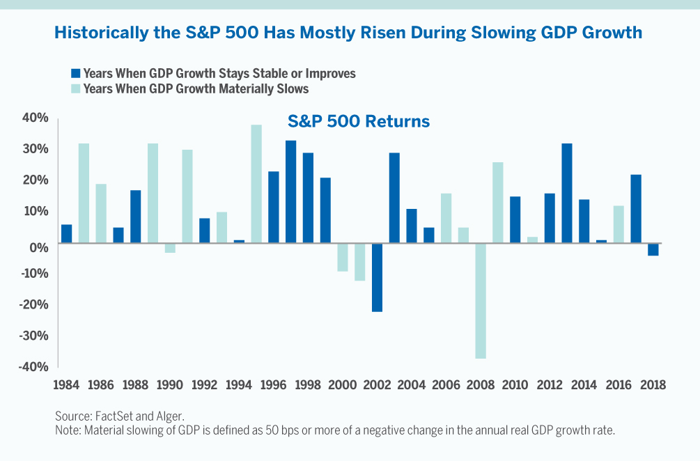 Chart showing historically the S&P 500 has mostly risen during slowing GDP growth