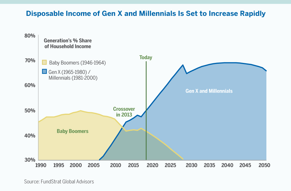 Char showing disposable income of Gen X and Millennials