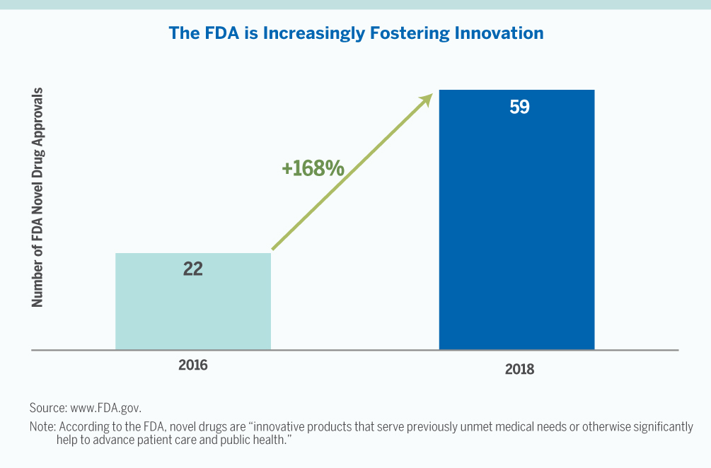 Chart showing the FDA is increasingly fostering innovation