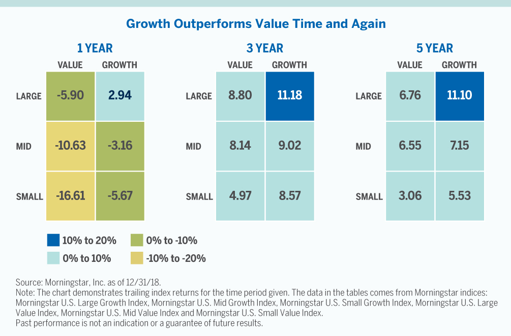 Chart showing growth outperforms value time and again