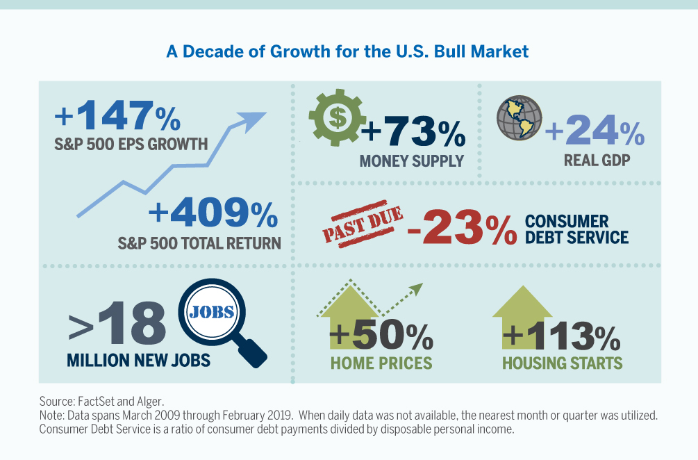 Graphic showing multiple stats on U.S. Bull Market growth