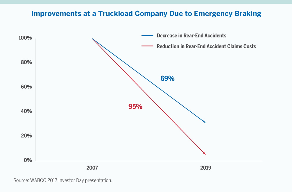 Chart on Improvements at Truckload Company Due to Emergency Braking