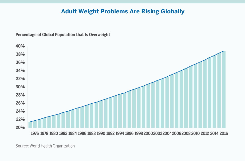 Percentage of Global Population That is Overweight Graph