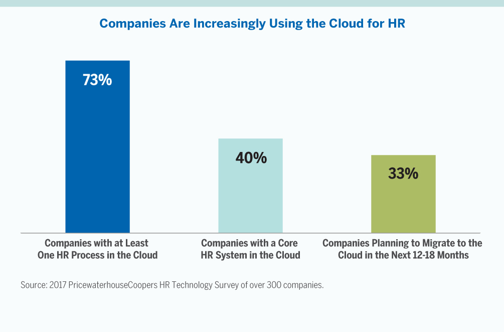 Chart for companies using the cloud for HR