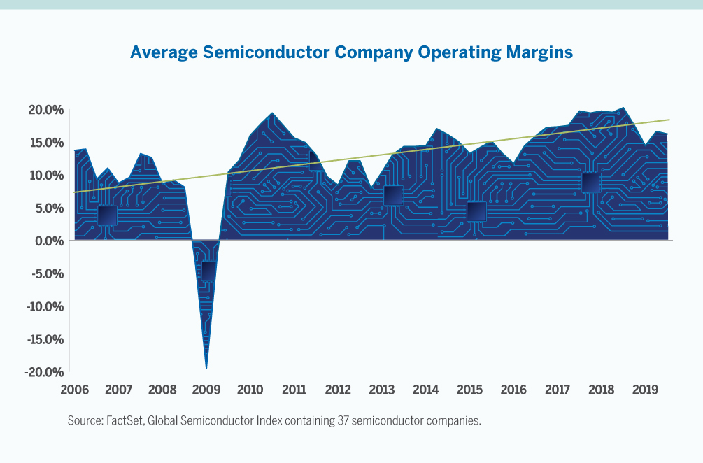Average Semiconductor Company Operating Margins