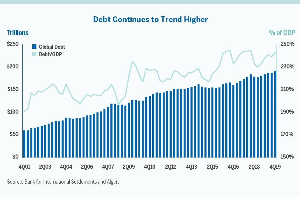 Dangerous Debt? | Alger