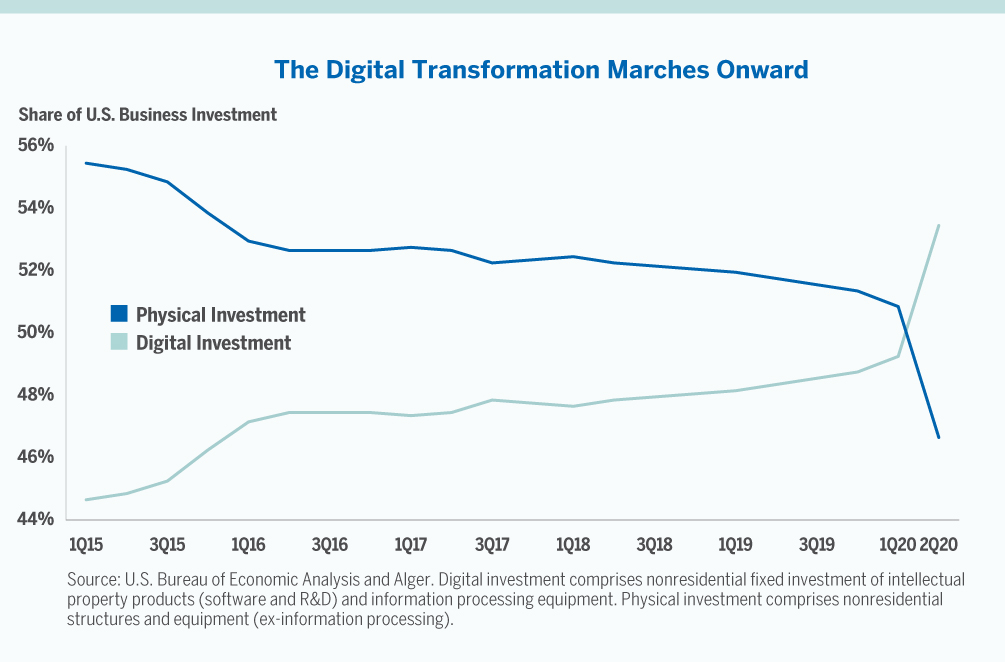 The Digital Transformation Marches Onward