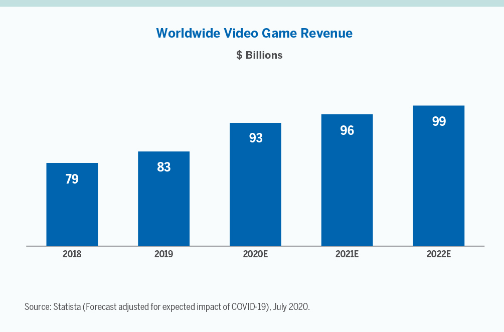Worldwide Video Game Revenue